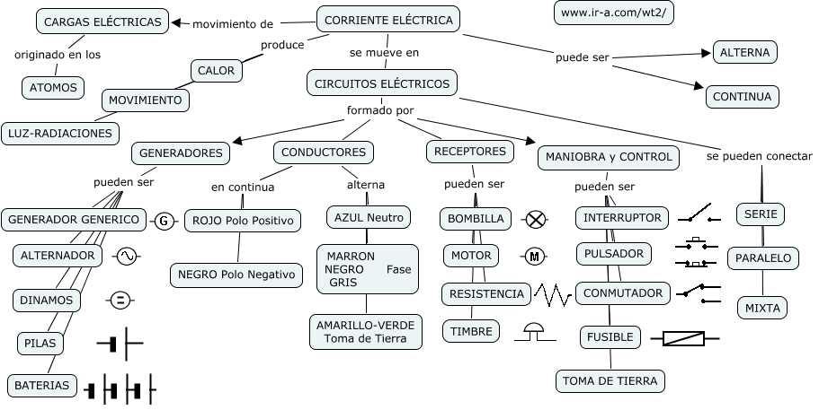 - Generadores de electricidad ...