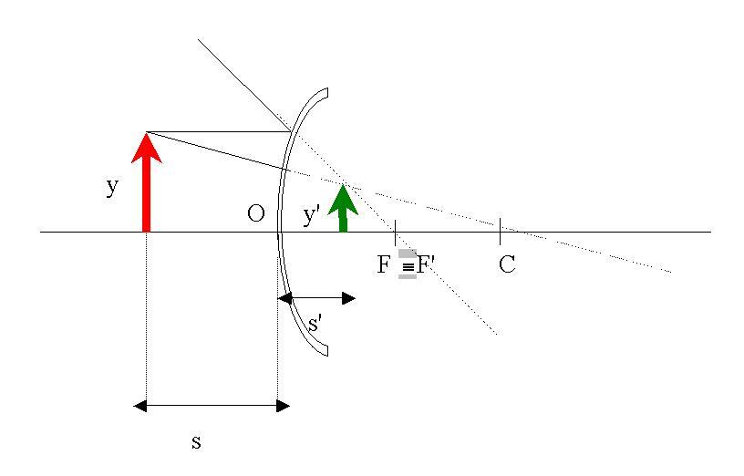 Espejos esfericos for Espejo esferico convexo