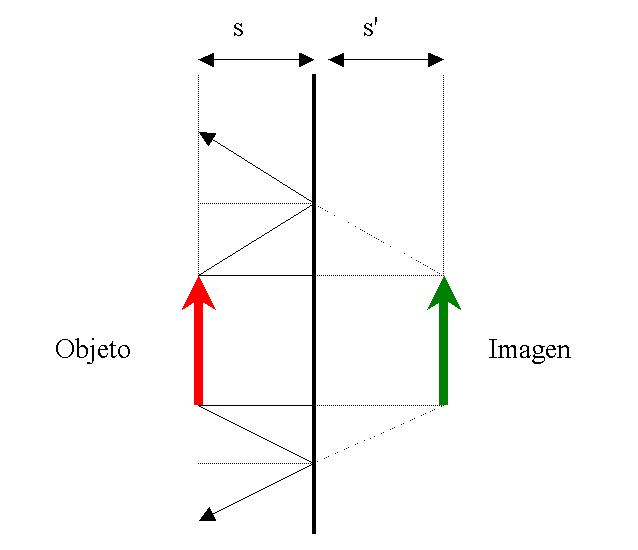Espejo plano for Espejo que no invierte la imagen