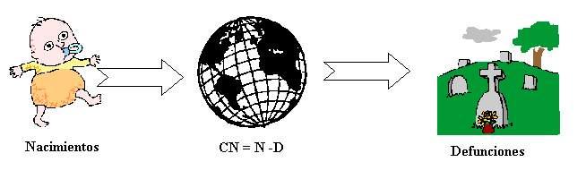 external image Crecimiento%20Natural.JPG