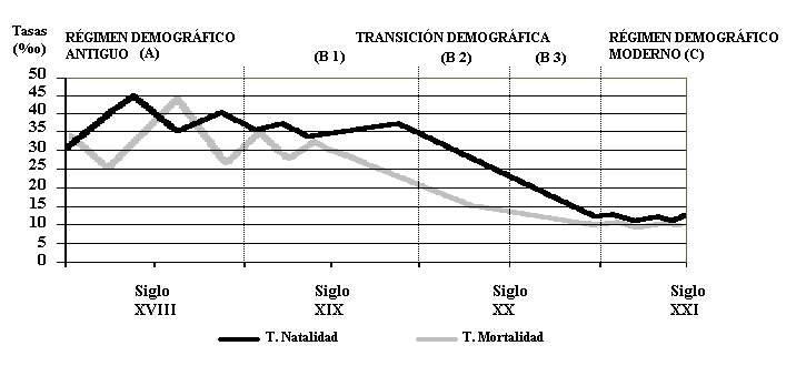 external image Transici%F3n%20demogr%E1fica.JPG