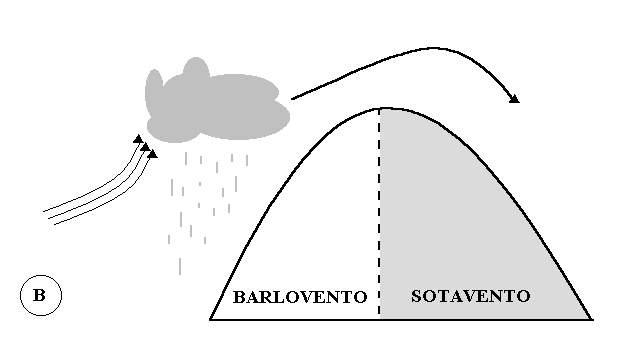 Factores - Barlovento y sotavento ...