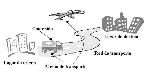 Definición de transporte