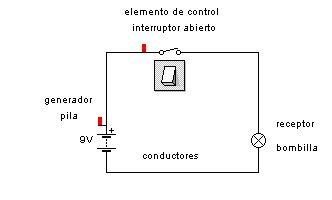 diagrama de componentes diagrama de derechos wiring
