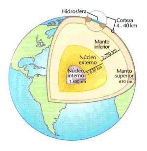 en que parte de la tierra se encuentra: